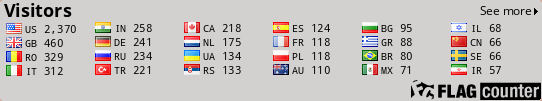 Visitors of Dani's Profile