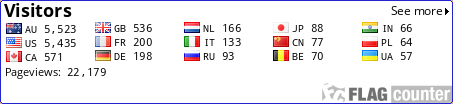 http://s06.flagcounter.com/count/D9n/bg=FFFFFF/txt=000000/border=2126CC/columns=5/maxflags=15/viewers=0/labels=1/pageviews=1/